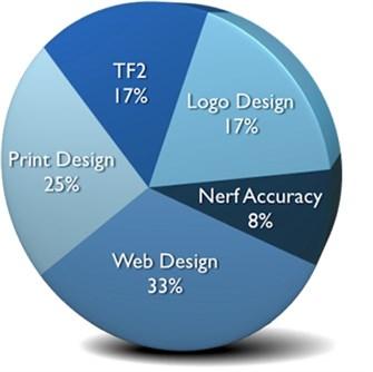 Alan's Skills: 33% Web Design, 25% Print Design, 17% TF2, 17% Logo Design, 8% Nerf Accuaracy