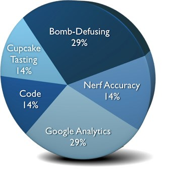 Jimmy's Skills: 29% Bomb-Defusing, 29% Google Analytics, 14% Cupcake Tasting, 14% Nerf Accuracy, 14% Code